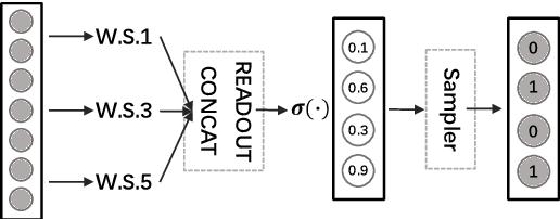 Figure 1 for Refining BERT Embeddings for Document Hashing via Mutual Information Maximization