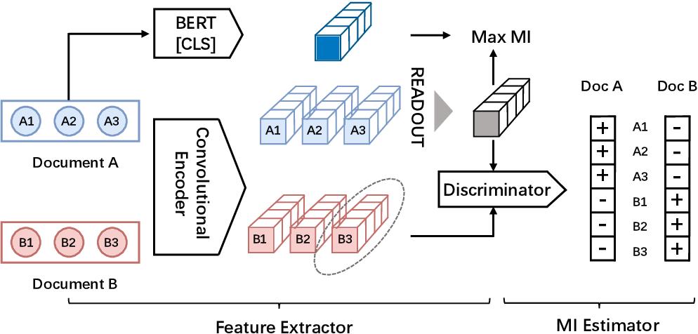 Figure 3 for Refining BERT Embeddings for Document Hashing via Mutual Information Maximization