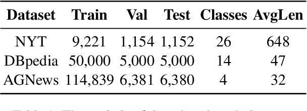 Figure 2 for Refining BERT Embeddings for Document Hashing via Mutual Information Maximization