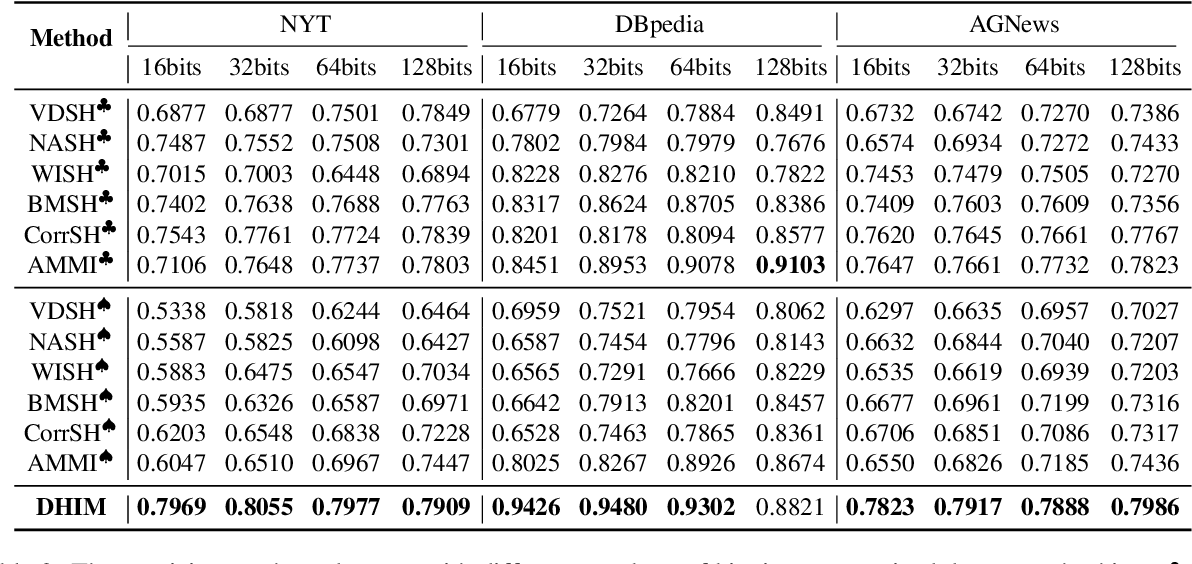Figure 4 for Refining BERT Embeddings for Document Hashing via Mutual Information Maximization