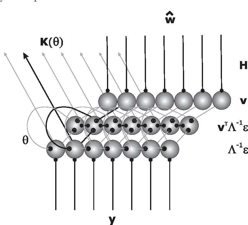 Figure 4 for Kalman-filtering using local interactions