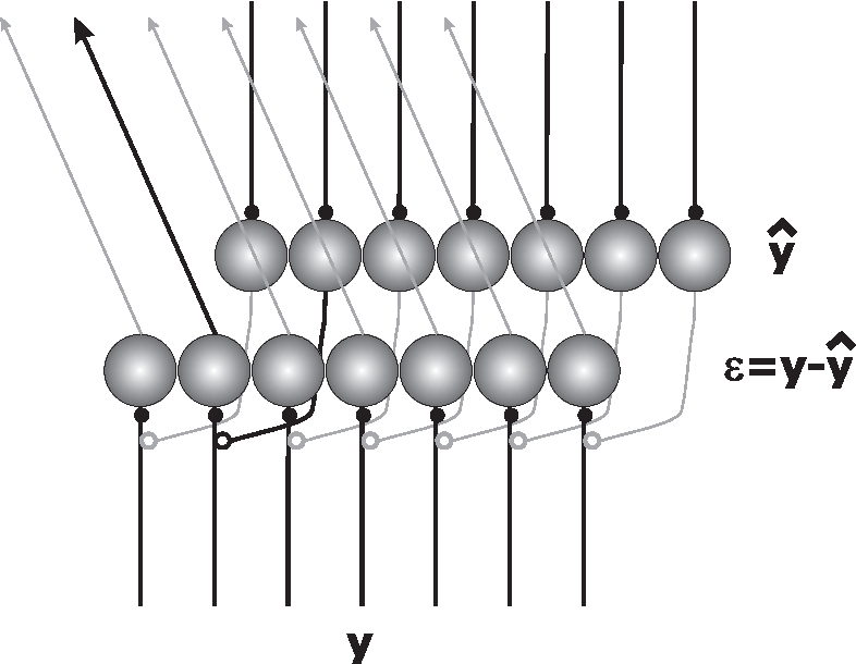 Figure 2 for Kalman-filtering using local interactions