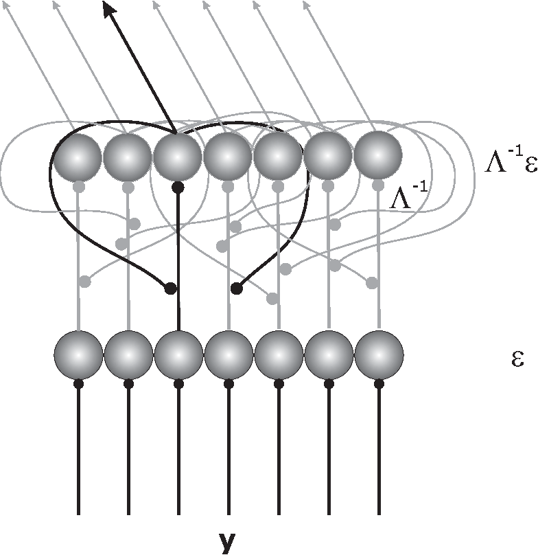 Figure 3 for Kalman-filtering using local interactions