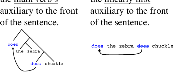 Figure 1 for Does syntax need to grow on trees? Sources of hierarchical inductive bias in sequence-to-sequence networks