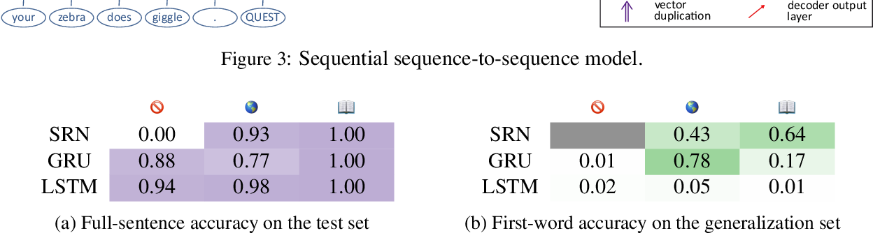 Figure 4 for Does syntax need to grow on trees? Sources of hierarchical inductive bias in sequence-to-sequence networks