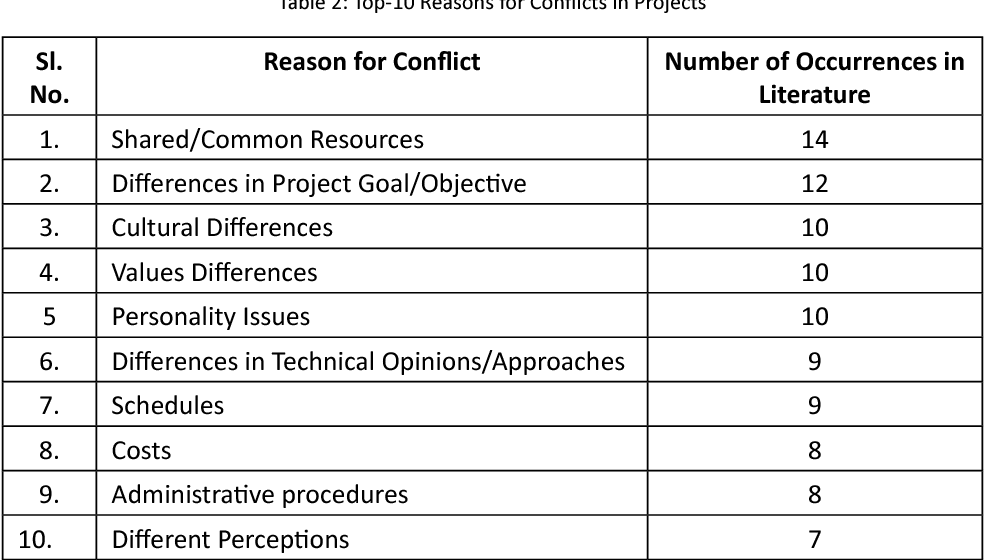 PDF] A REVIEW OF CONFLICT MANAGEMENT TECHNIQUES IN PROJECTS