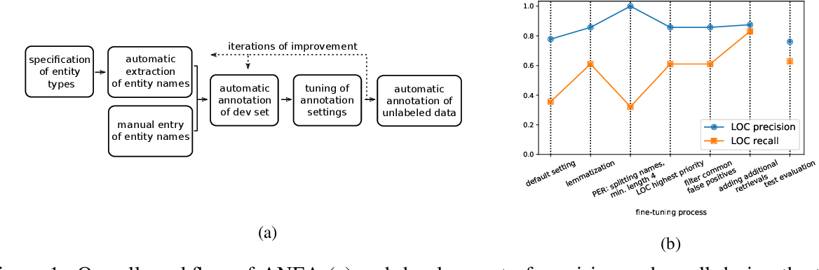 Figure 1 for ANEA: Distant Supervision for Low-Resource Named Entity Recognition
