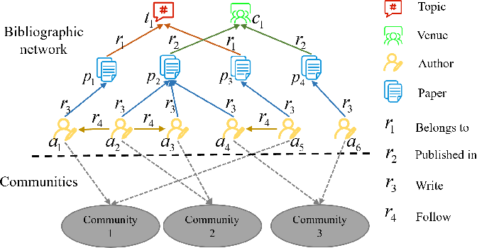Figure 1 for Detecting Communities from Heterogeneous Graphs: A Context Path-based Graph Neural Network Model