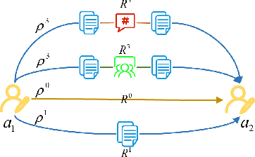 Figure 3 for Detecting Communities from Heterogeneous Graphs: A Context Path-based Graph Neural Network Model
