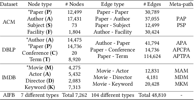Figure 2 for Detecting Communities from Heterogeneous Graphs: A Context Path-based Graph Neural Network Model