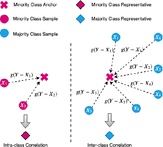 Figure 3 for SetConv: A New Approach for Learning from Imbalanced Data