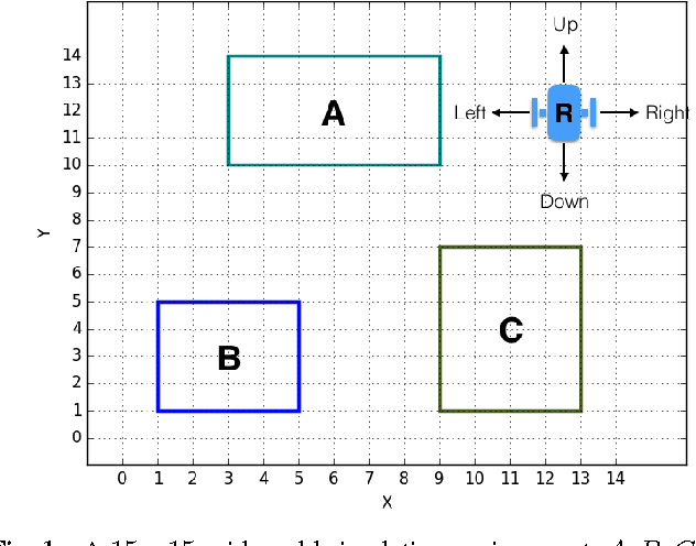 Figure 1 for A Hierarchical Reinforcement Learning Method for Persistent Time-Sensitive Tasks