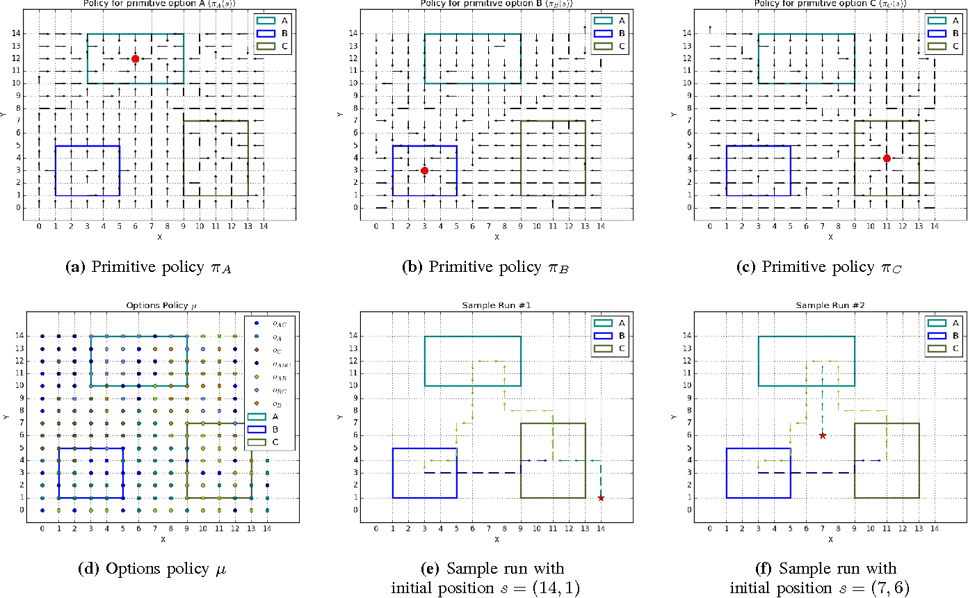Figure 2 for A Hierarchical Reinforcement Learning Method for Persistent Time-Sensitive Tasks