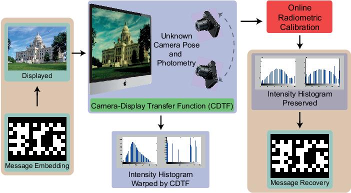 Figure 1 for Optimal Radiometric Calibration for Camera-Display Communication