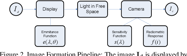Figure 3 for Optimal Radiometric Calibration for Camera-Display Communication