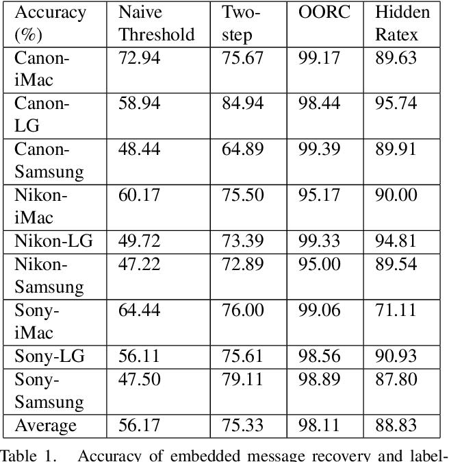 Figure 2 for Optimal Radiometric Calibration for Camera-Display Communication