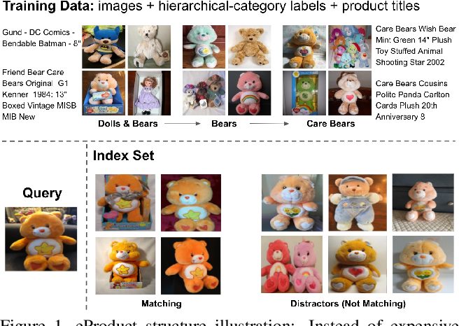 Figure 1 for eProduct: A Million-Scale Visual Search Benchmark to Address Product Recognition Challenges