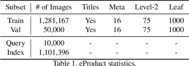 Figure 2 for eProduct: A Million-Scale Visual Search Benchmark to Address Product Recognition Challenges