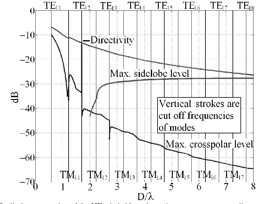 Fig. 1. Radiation properties of the HE11 hybrid mode against antenna aperture diameter (Doutput)