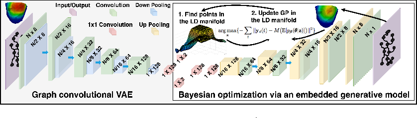 Figure 1 for Bayesian Optimization on Large Graphs via a Graph Convolutional Generative Model: Application in Cardiac Model Personalization