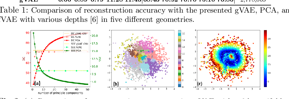 Figure 3 for Bayesian Optimization on Large Graphs via a Graph Convolutional Generative Model: Application in Cardiac Model Personalization