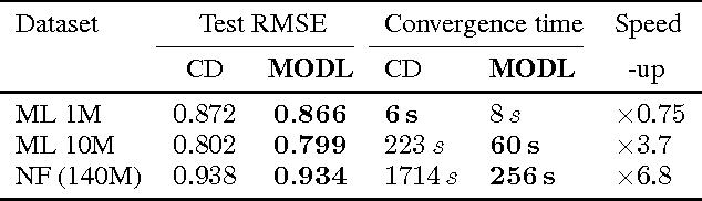 Figure 2 for Dictionary Learning for Massive Matrix Factorization