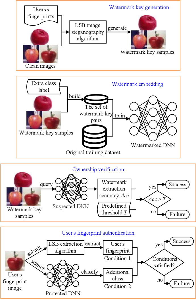 Figure 1 for Protecting the Intellectual Properties of Deep Neural Networks with an Additional Class and Steganographic Images