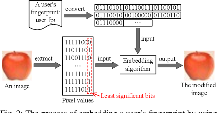 Figure 2 for Protecting the Intellectual Properties of Deep Neural Networks with an Additional Class and Steganographic Images