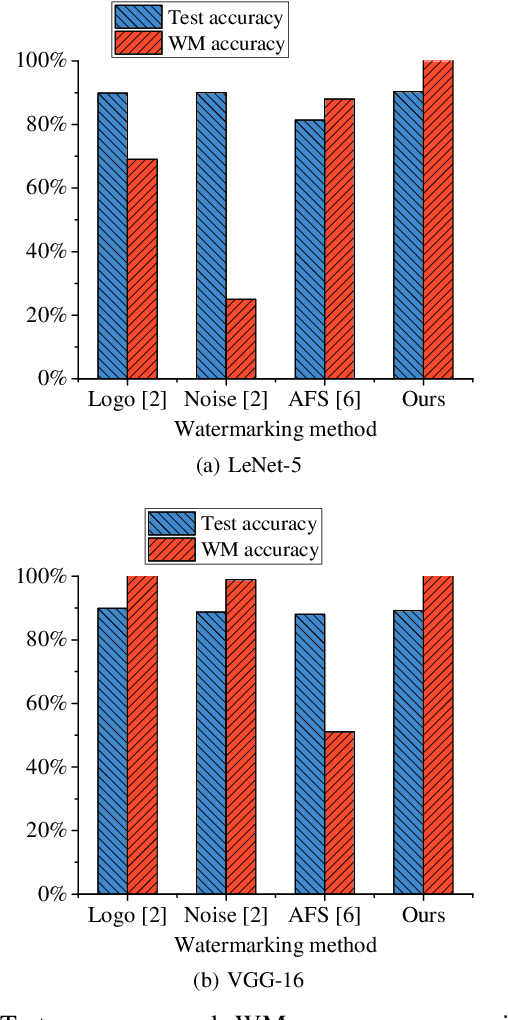 Figure 4 for Protecting the Intellectual Properties of Deep Neural Networks with an Additional Class and Steganographic Images