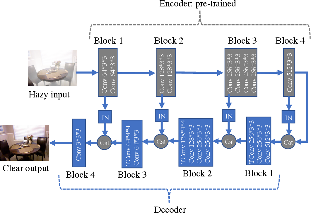 Figure 1 for The Effectiveness of Instance Normalization: a Strong Baseline for Single Image Dehazing