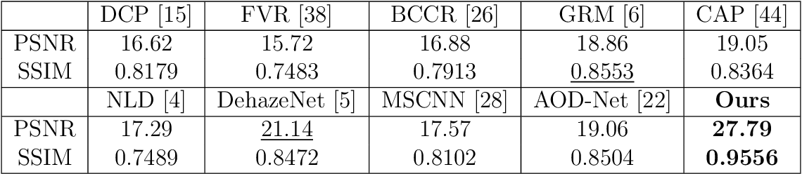 Figure 2 for The Effectiveness of Instance Normalization: a Strong Baseline for Single Image Dehazing