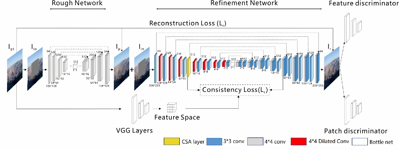 Figure 3 for Coherent Semantic Attention for Image Inpainting