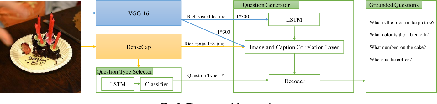 Figure 2 for Automatic Generation of Grounded Visual Questions