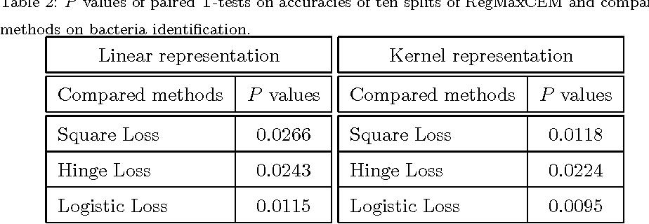 Figure 3 for Regularized maximum correntropy machine