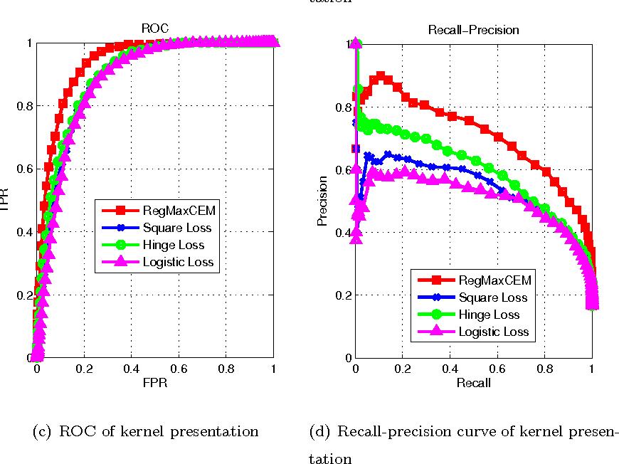 Figure 4 for Regularized maximum correntropy machine