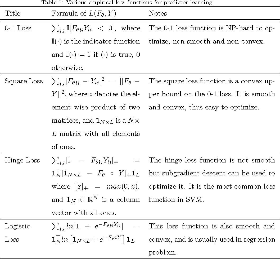 Figure 1 for Regularized maximum correntropy machine