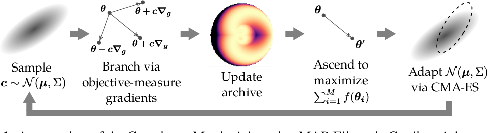 Figure 1 for Differentiable Quality Diversity