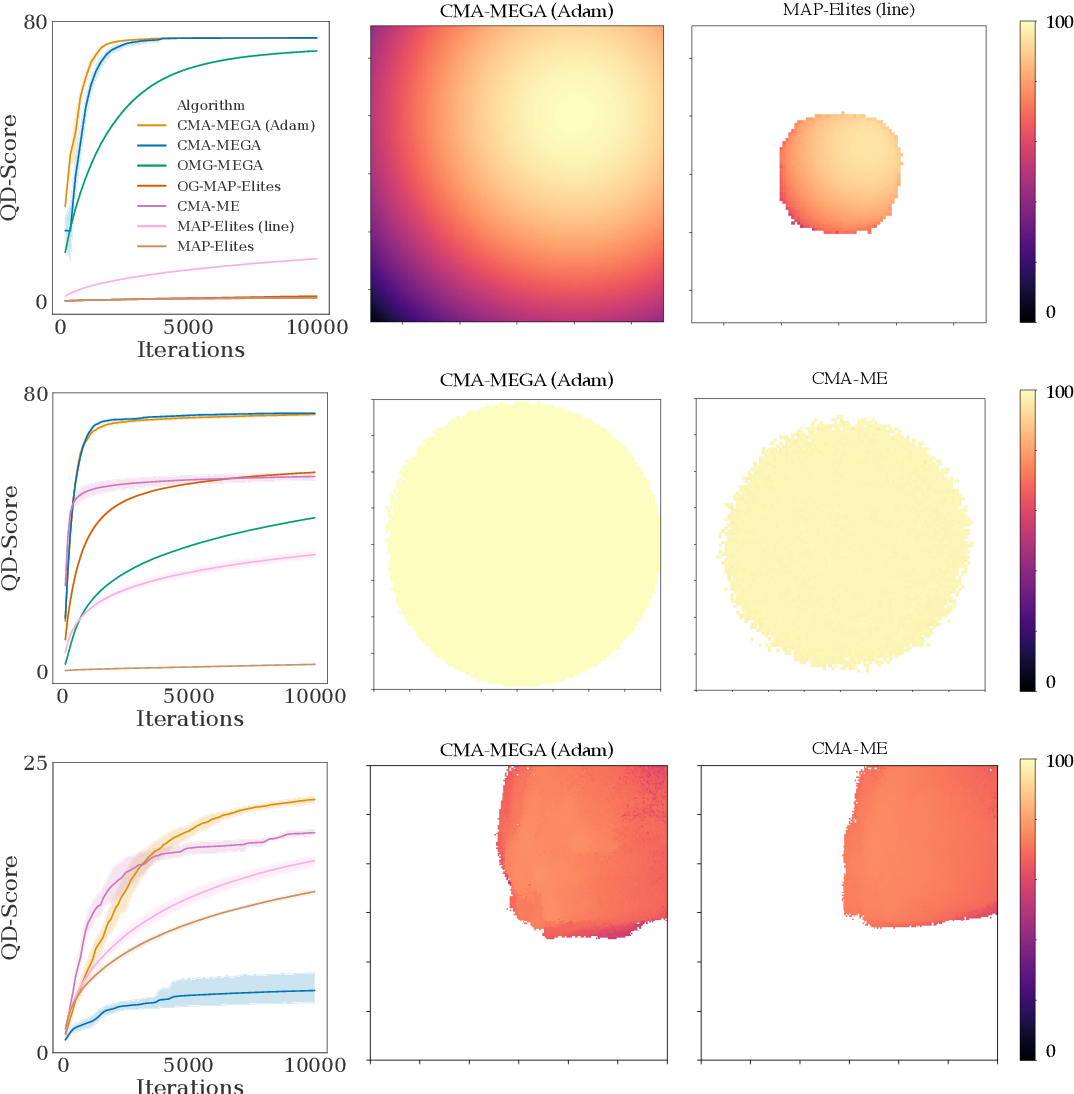 Figure 3 for Differentiable Quality Diversity