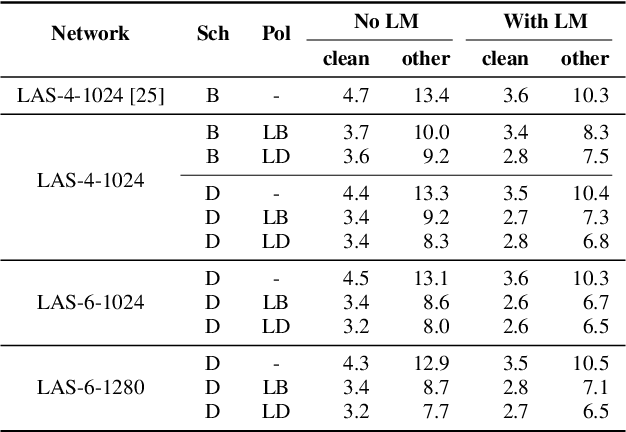 Figure 4 for SpecAugment: A Simple Data Augmentation Method for Automatic Speech Recognition