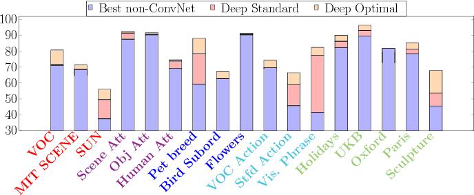 Figure 1 for Factors of Transferability for a Generic ConvNet Representation