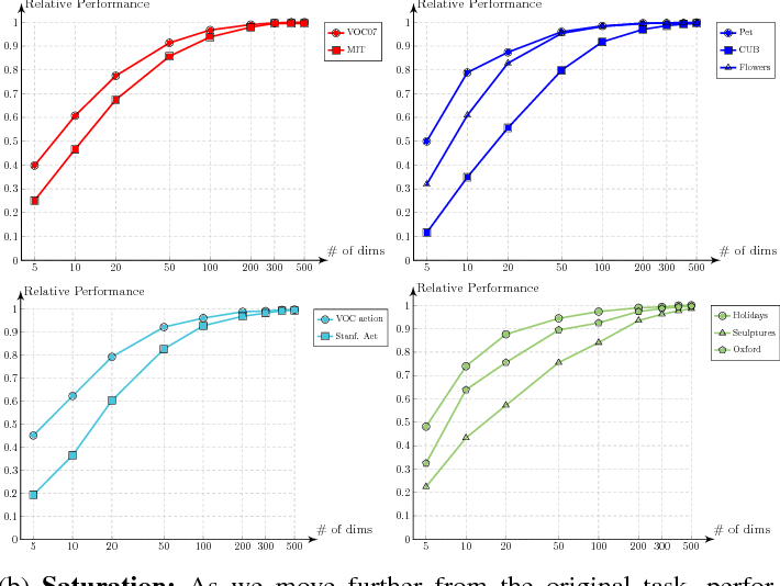 Figure 2 for Factors of Transferability for a Generic ConvNet Representation