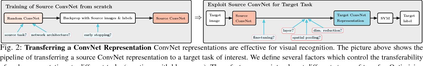 Figure 3 for Factors of Transferability for a Generic ConvNet Representation