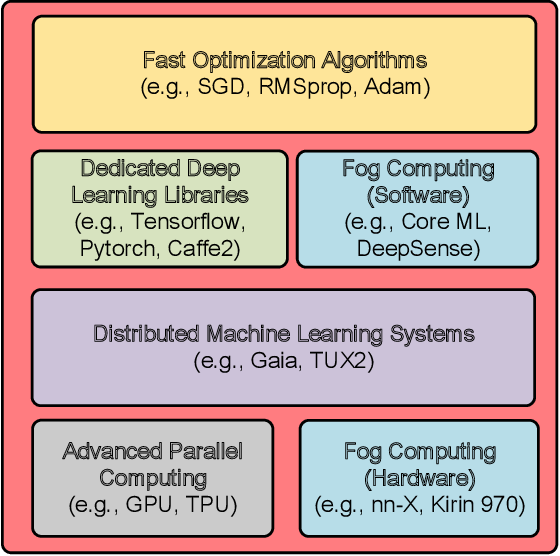 Figure 5 from Deep Learning in Mobile and Wireless