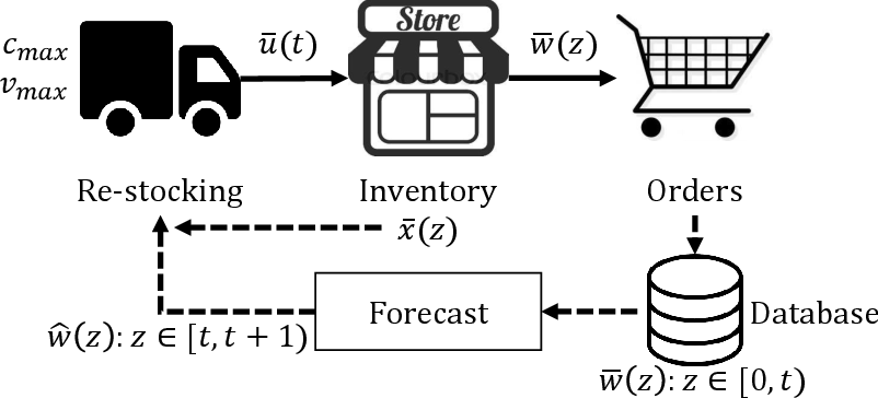 Figure 3 for Reinforcement Learning for Multi-Objective Optimization of Online Decisions in High-Dimensional Systems