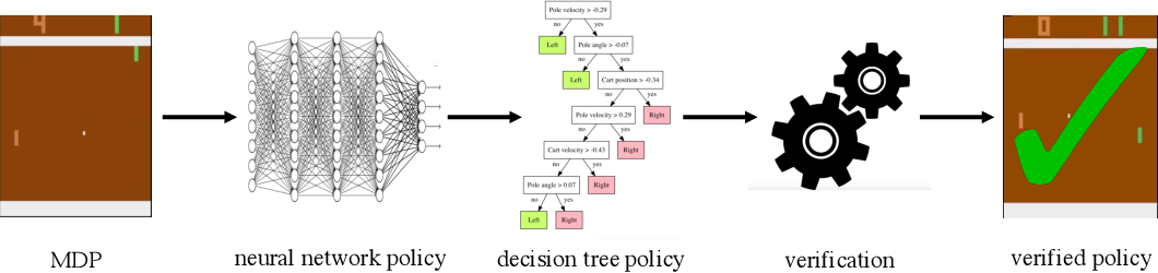 Figure 1 for Verifiable Reinforcement Learning via Policy Extraction