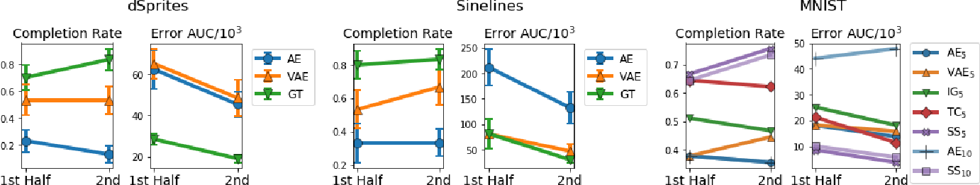 Figure 3 for Evaluating the Interpretability of Generative Models by Interactive Reconstruction