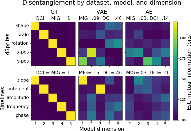 Figure 4 for Evaluating the Interpretability of Generative Models by Interactive Reconstruction