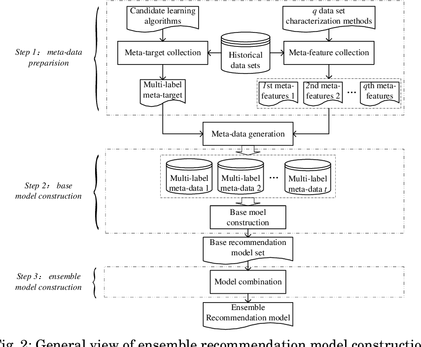 Figure 2 for Ensemble Learning Based Classification Algorithm Recommendation