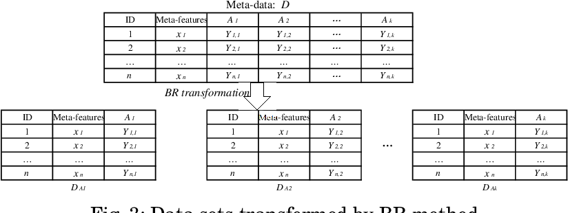 Figure 3 for Ensemble Learning Based Classification Algorithm Recommendation