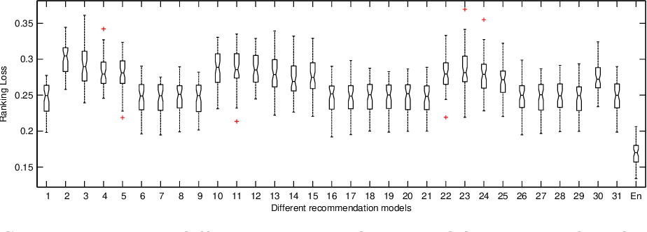 Figure 4 for Ensemble Learning Based Classification Algorithm Recommendation